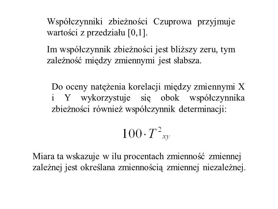 Współczynniki zbieżności Czuprowa przyjmuje wartości z przedziału [0,1].